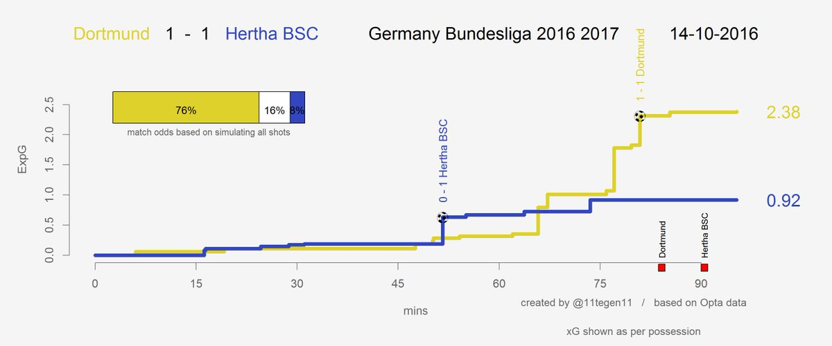 A very young #BVB side created a lot in the 2nd half, but scored only once against Hertha