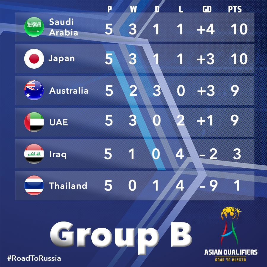 It's incredibly tight in Group B after five matches played!