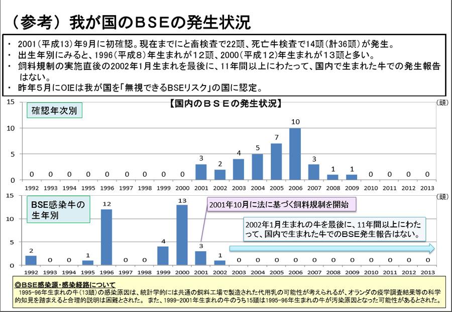 BSE 日本発生頭数