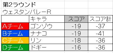 しゅんYゼネラルNゴルフ16(2nd) (20)