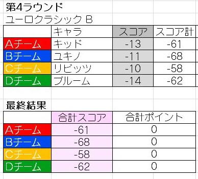 しゅんYゼネラルNゴルフ16 Rd4 (結果)