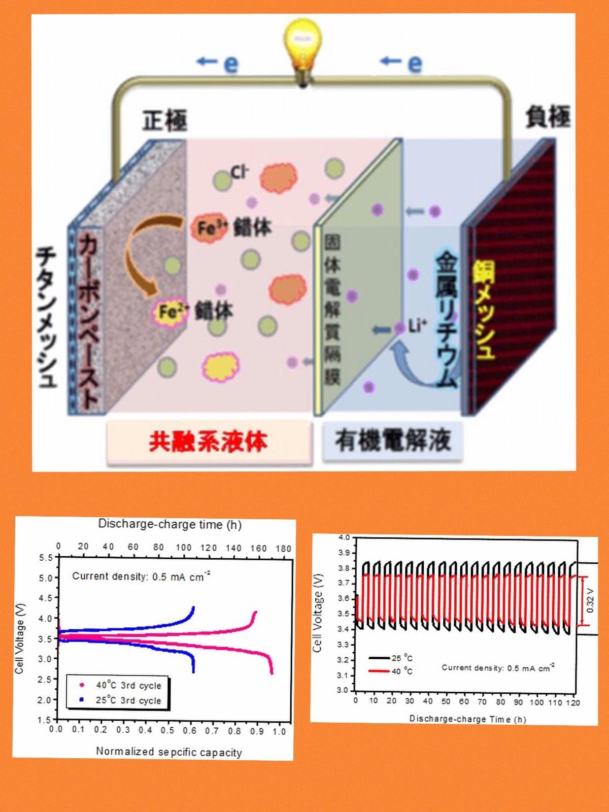 産総研 三菱自動車 正極側の共融系液体次世代二次電池を開発