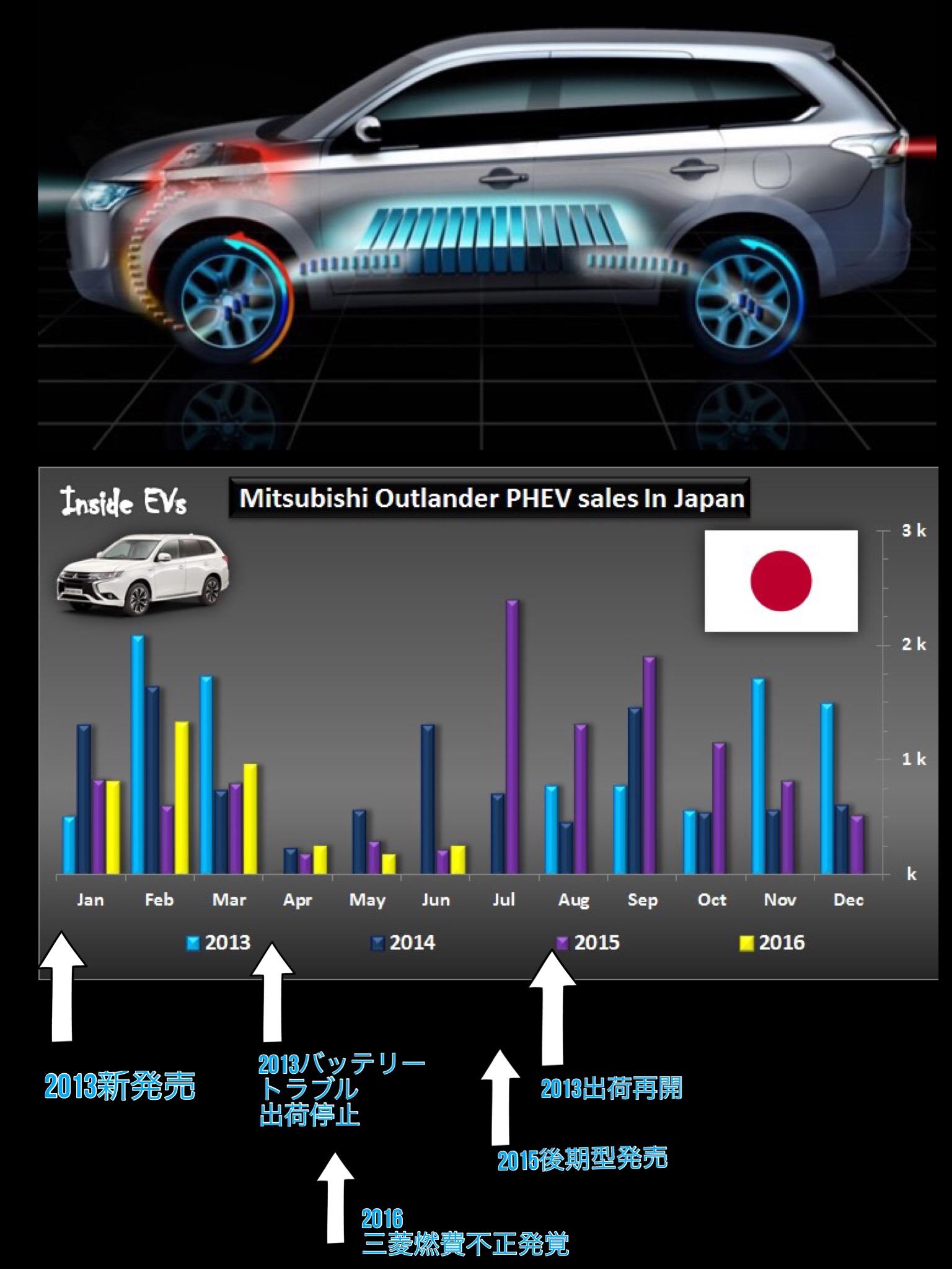 アウトランダーPHEV 2013発売以来の日本での月別販売台数
