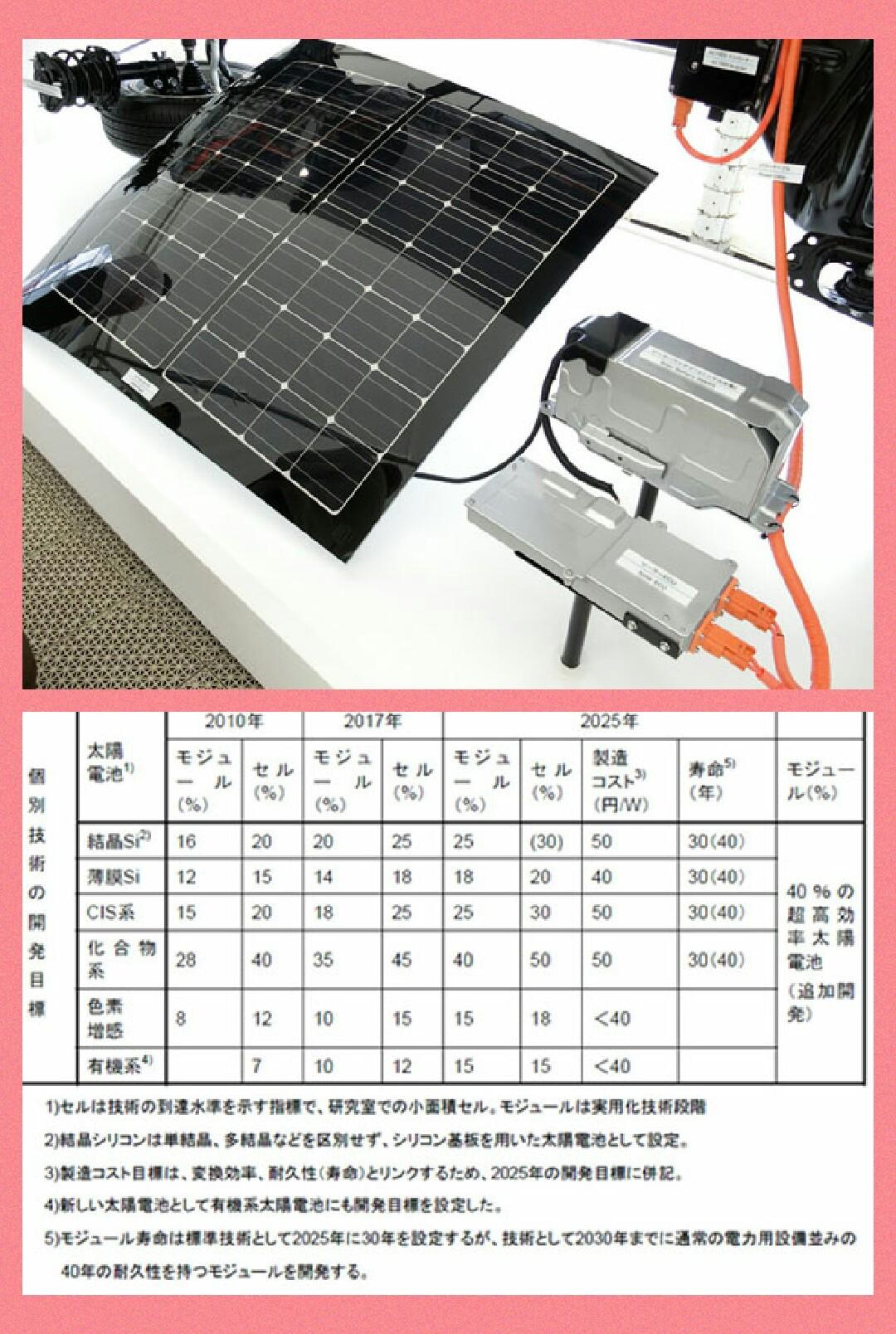 車載太陽電池パネル プリウス