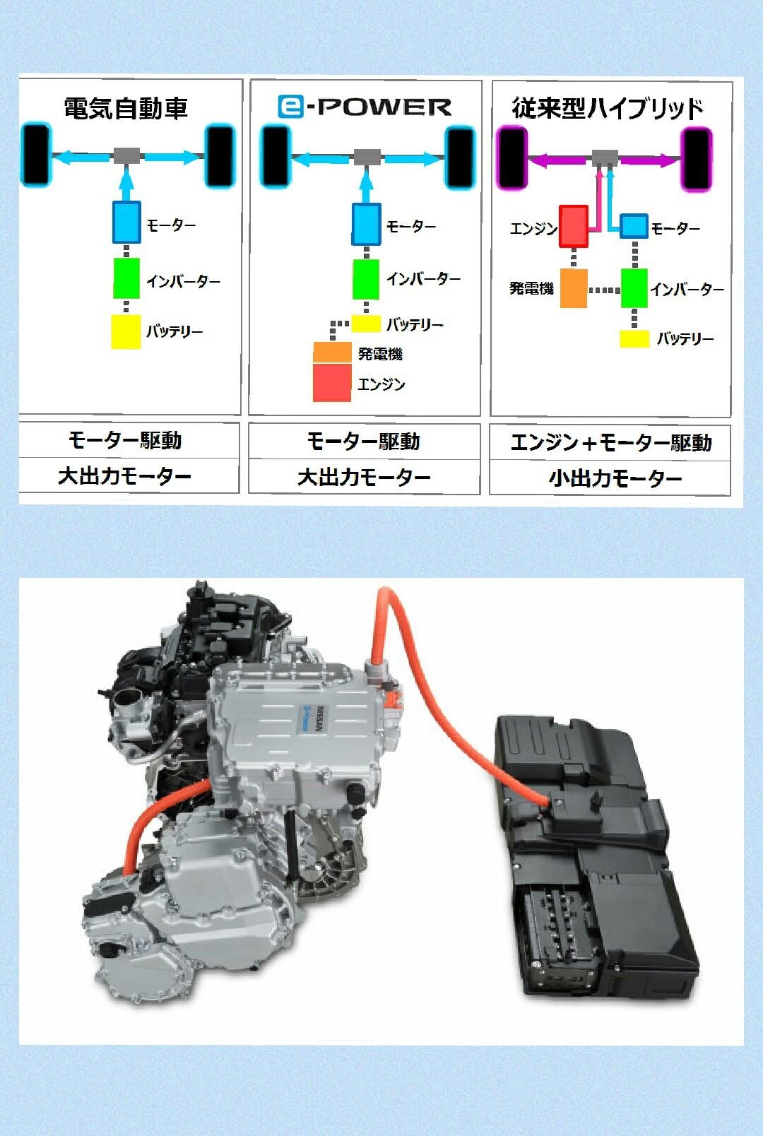 日産e-power EVとの比較 新型ノート