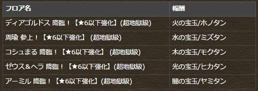 降臨チャレンジ ★6以下強化 ノーコン 報酬