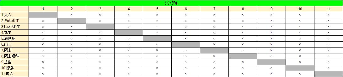 中四国九州結果シングル