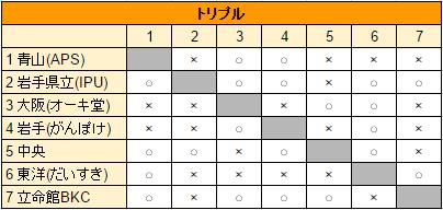 30_本選Cトリプル結果_3