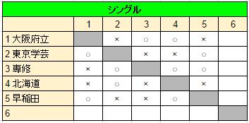 サブA S4 5