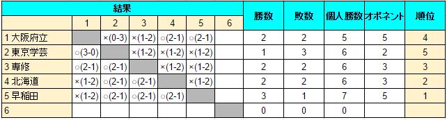 サブA 総合4 5