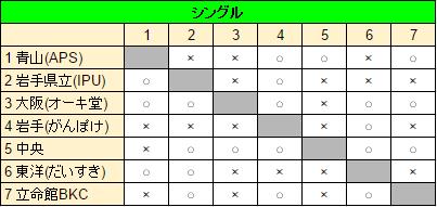 10_本選Cシングル結果_3