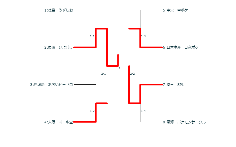 本選決勝トナメ最終(団体のみ)