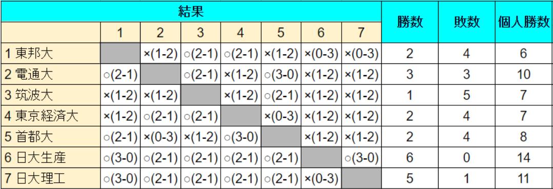 関東C総合