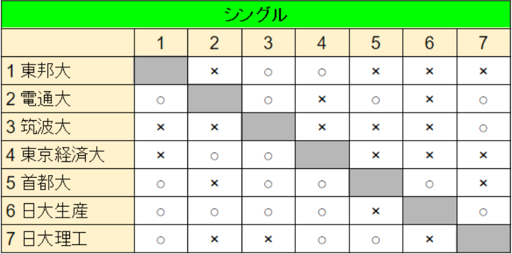 関東Cシングル