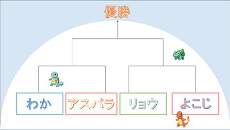 n+1回目のトーナメント表
