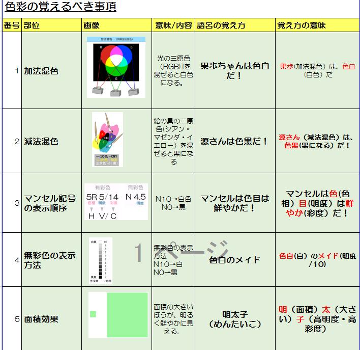 色彩(語呂)