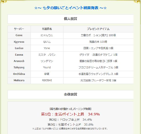 7月13日七夕イベント結果