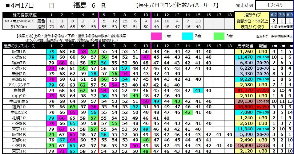 【コンピ指数】280417福島6(競馬 60倍 的中)