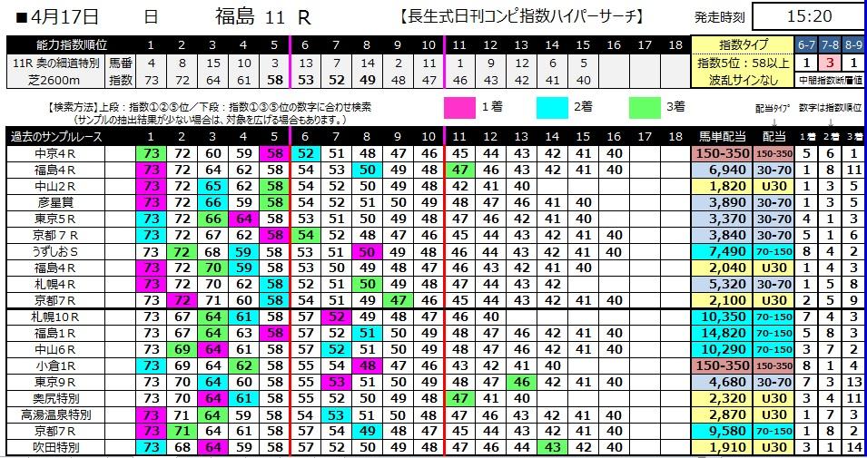 【コンピ指数】280417福島11(競馬 60倍 的中)