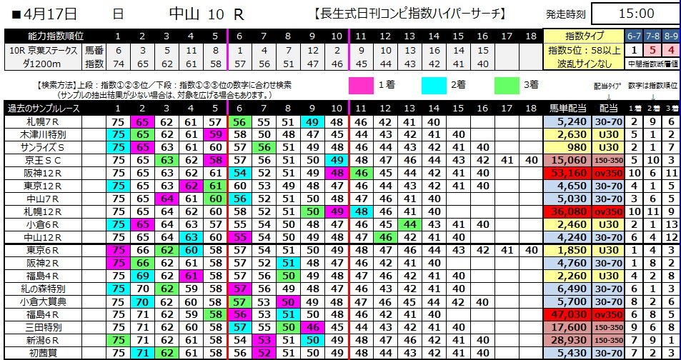 【コンピ指数】280417中山10(競馬 60倍 的中)