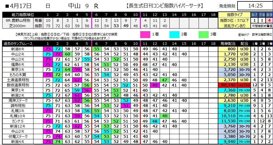 【コンピ指数】280417中山9(競馬 60倍 的中)