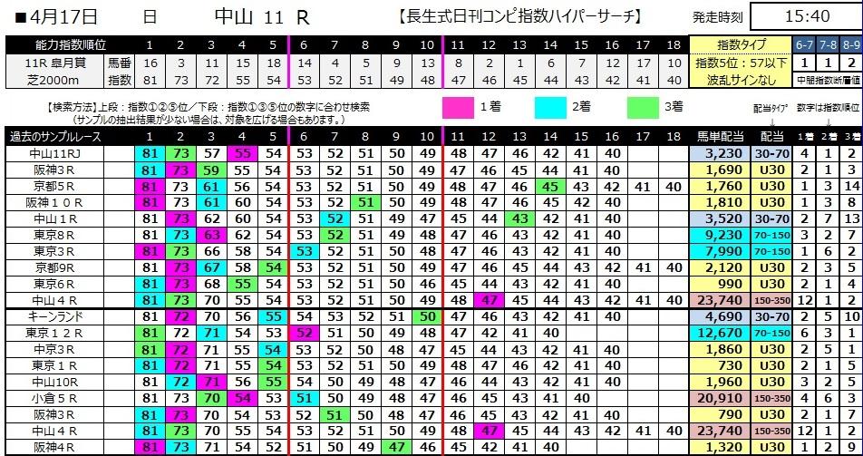 【コンピ指数】280417皐月賞(競馬 60倍 的中)