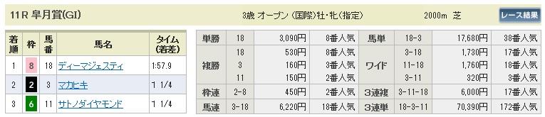 【払戻金】280417皐月賞(競馬 60倍 的中)