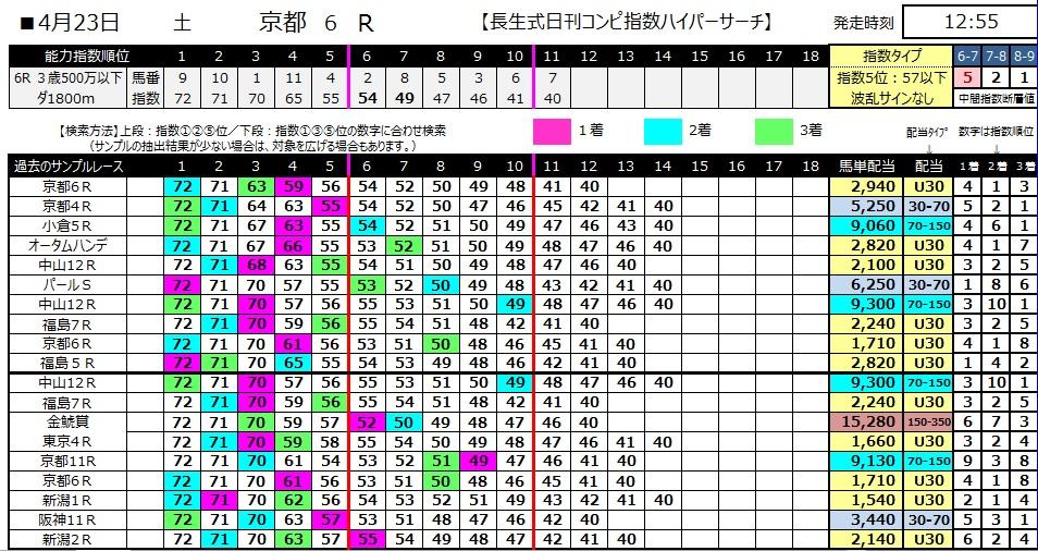 【コンピ指数】280423京都6(競馬 60倍 的中)
