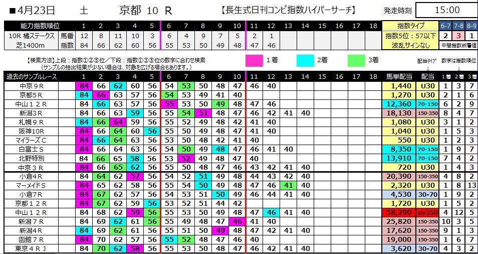 【コンピ指数】280423京都10(競馬 60倍 的中)