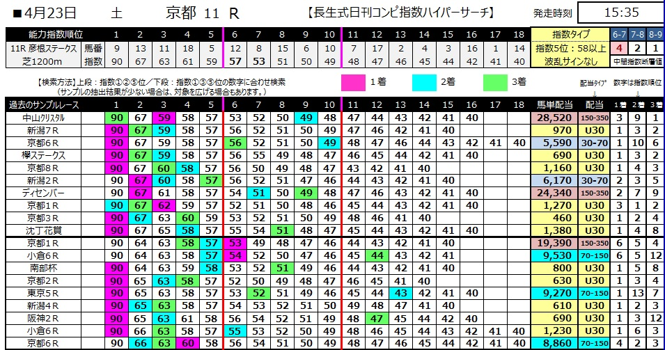 【コンピ指数】280423京都11(競馬 60倍 的中)