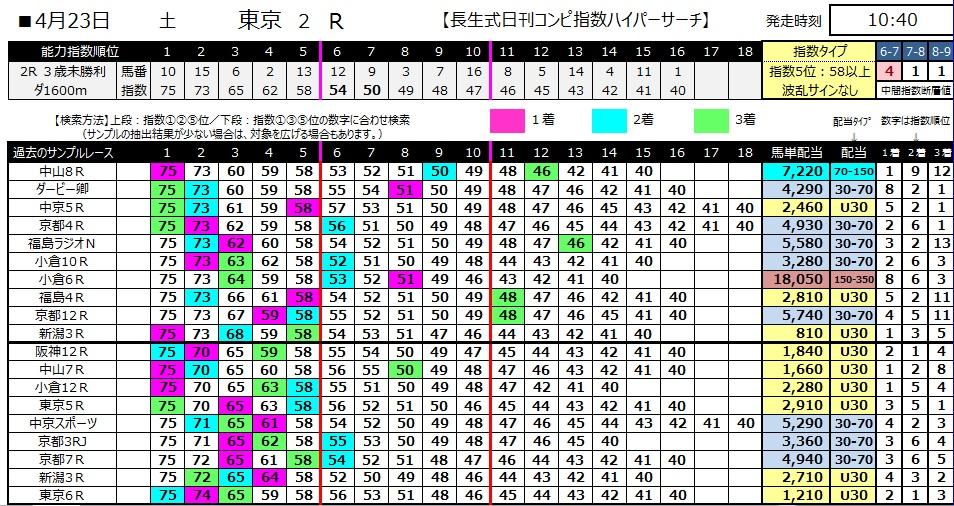 【コンピ指数】280423東京2(競馬 60倍 的中)