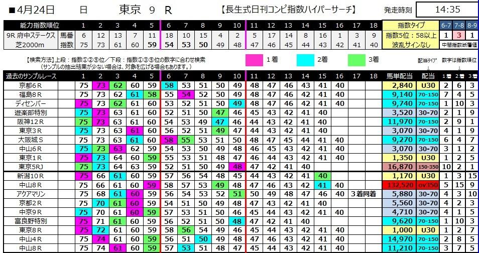【コンピ指数】280424東京9(競馬 60倍 的中)