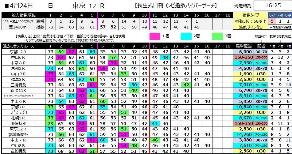 【コンピ指数】280424東京12(競馬 60倍 的中)