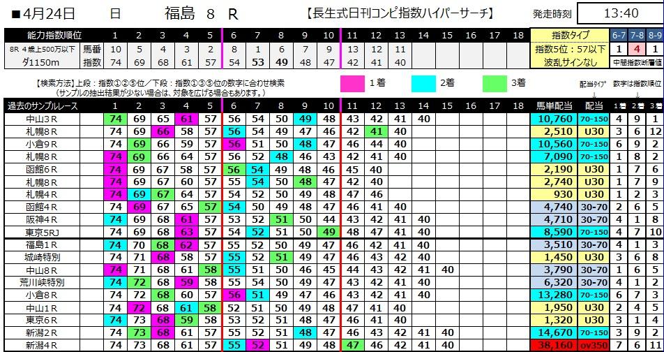【コンピ指数】280424福島8(競馬 60倍 的中)
