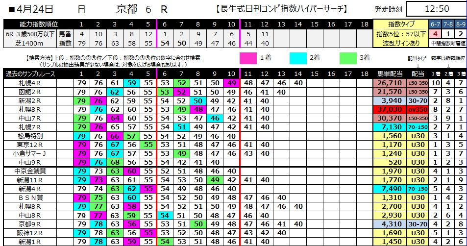 【コンピ指数】280424京都6(競馬 60倍 的中)
