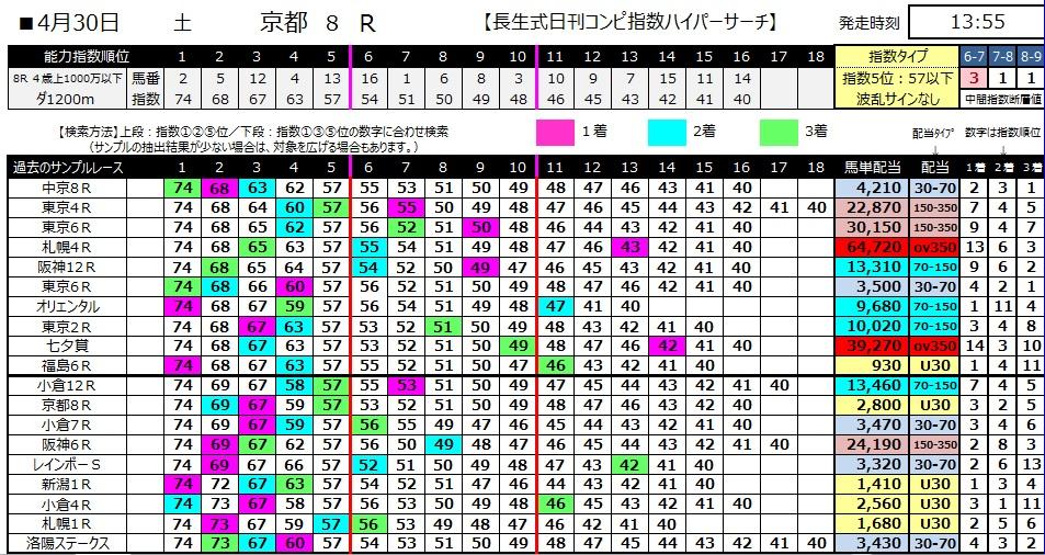 【コンピ指数】280430京都8(競馬 万馬券 的中)
