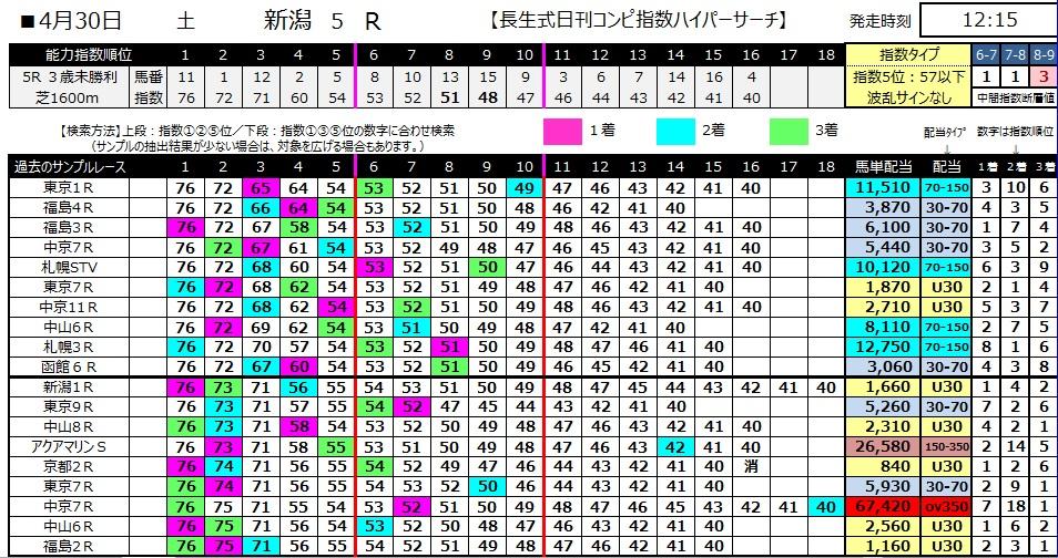 【コンピ指数】280430新潟5(競馬 万馬券 的中)
