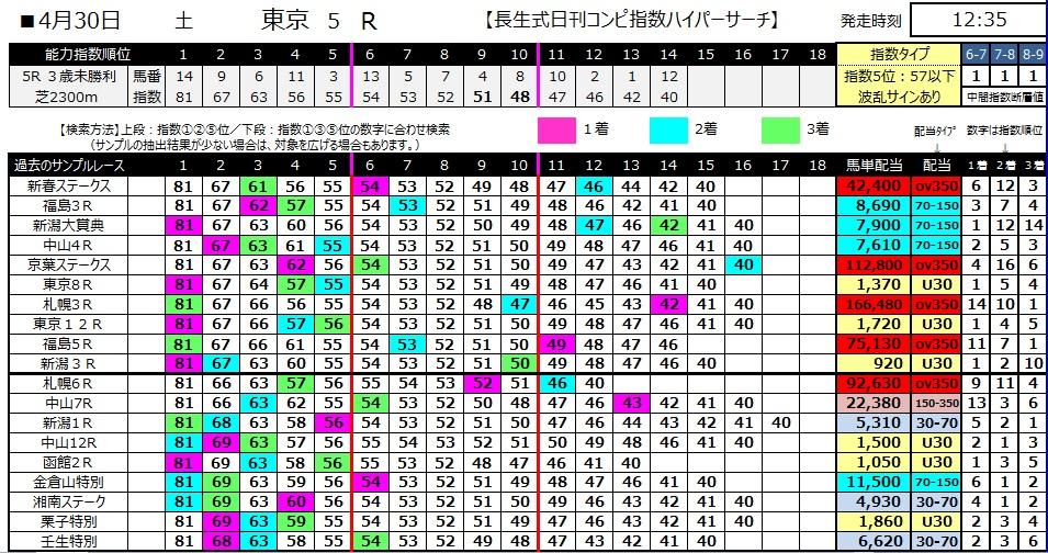 【コンピ指数】280430東京5(競馬 万馬券 的中)