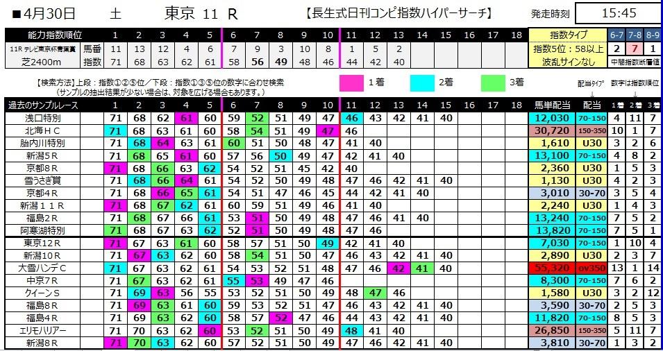 【コンピ指数】280430東京11(競馬 万馬券 的中)