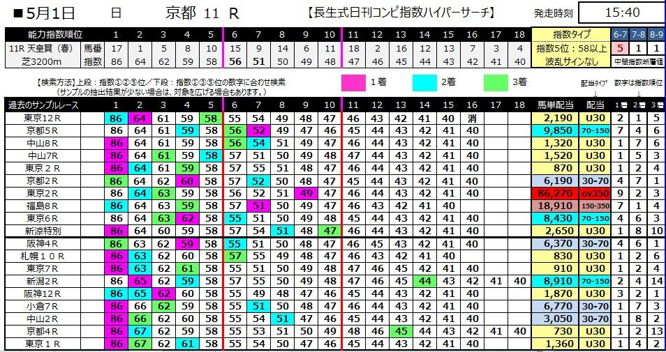 【コンピ指数】280501天皇賞(競馬 万馬券 的中)