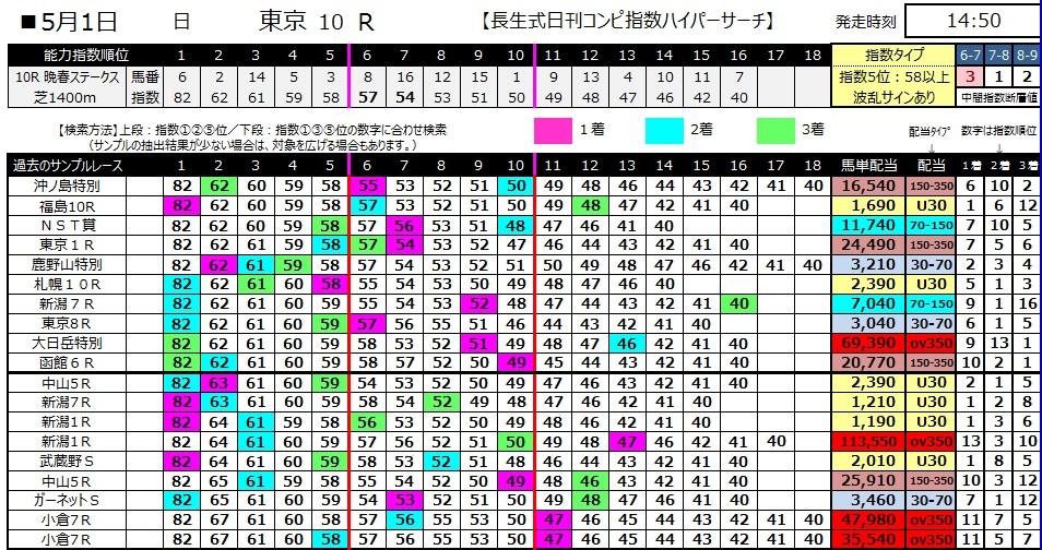 【コンピ指数】280501東京10(競馬 万馬券 的中)