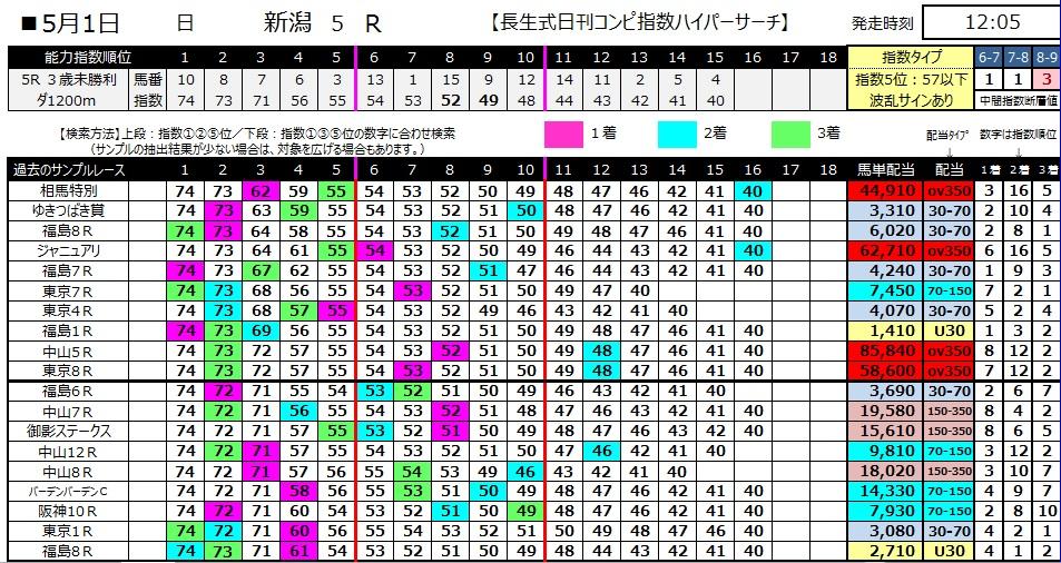 【コンピ指数】280501新潟5(競馬 万馬券 的中)