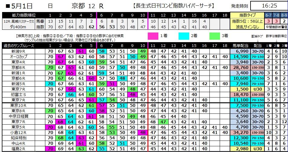 【コンピ指数】280501京都12(競馬 万馬券 的中)