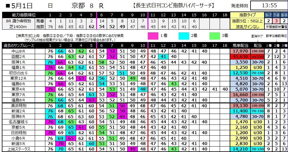 【コンピ指数】280501京都8(競馬 万馬券 的中)
