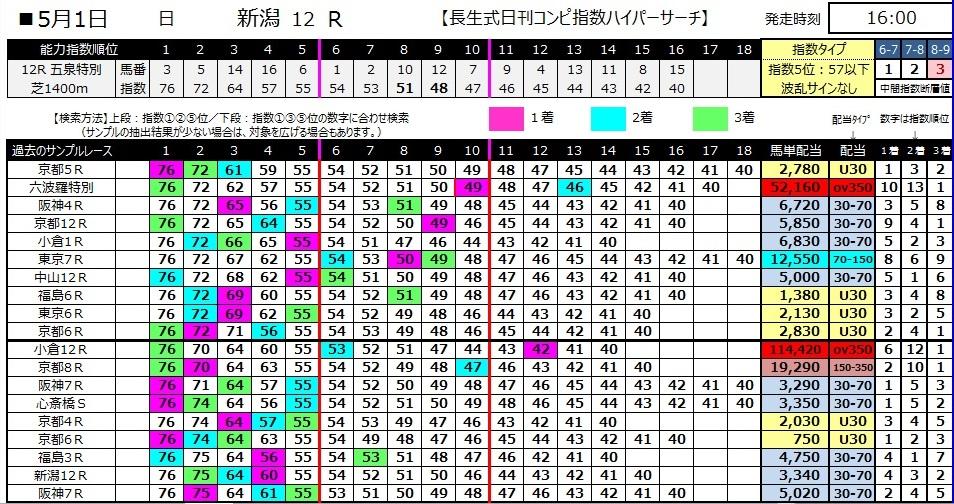 【コンピ指数】280501新潟12(競馬 万馬券 的中)