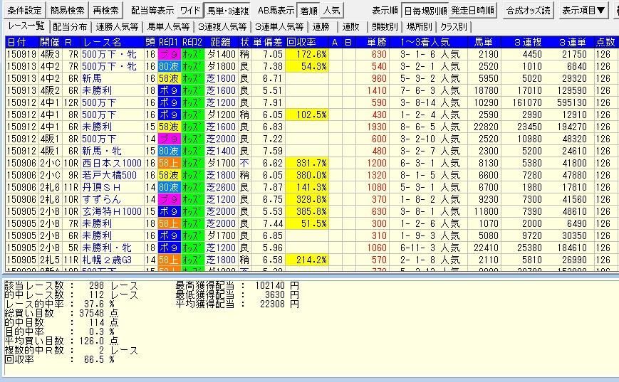 05041番人気軸1頭マルチ126点シュミレーション
