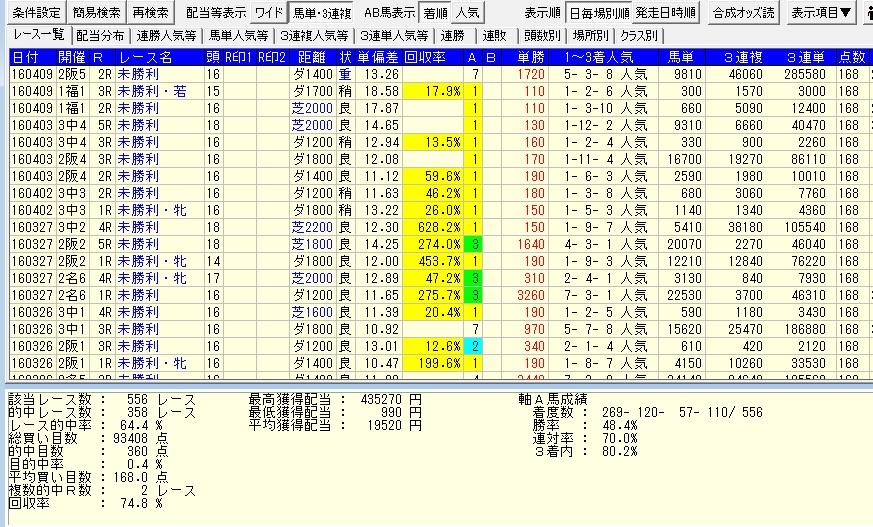 05041番人気軸1頭マルチ168点シュミレーション