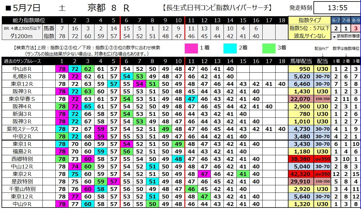 【コンピ指数】160507京都8(ハイパーサーチ)