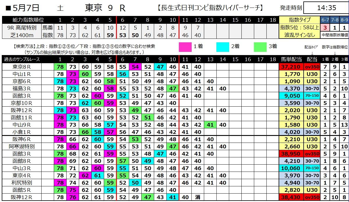 【コンピ指数】160507東京9(ハイパーサーチ)