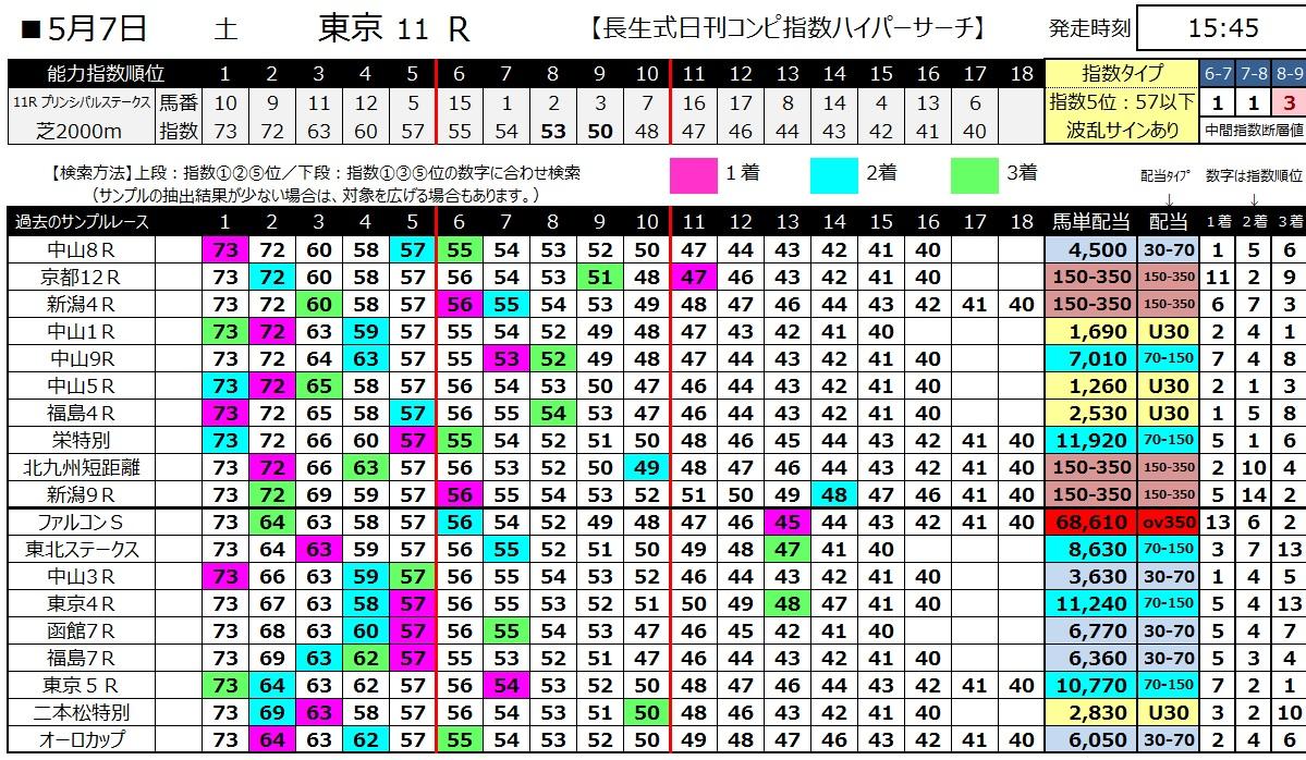 【コンピ指数】160507東京11(ハイパーサーチ)